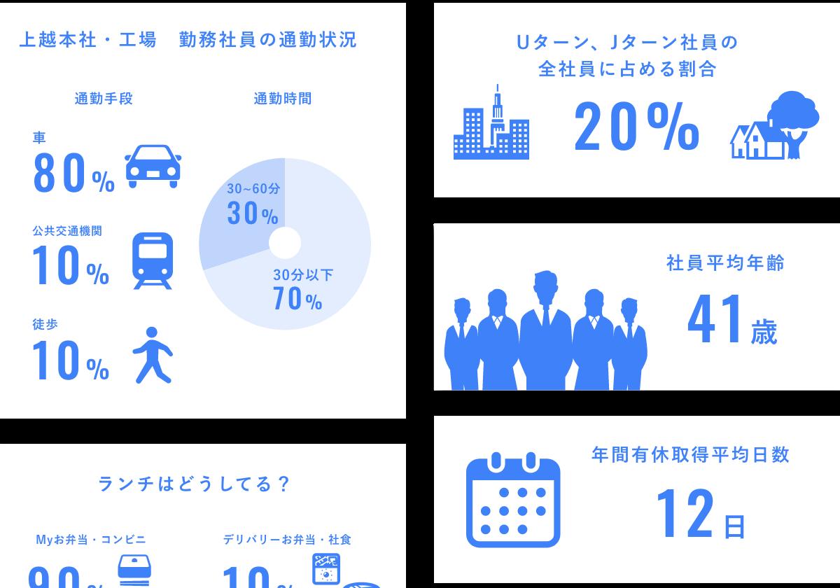 会社データ